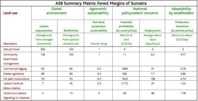 The ASB matrix helps policy makers weigh the different benefits (global, national, local) produced by different land use systems. ASB Summary Matrix for Sumatra by T. Tomich.: Click to enlarge