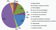 Proportion of emissions by land-use planning units in Coronel Portillo province (2005-2010). In Ucayali, most land-use changes and emissions occur in land with uncertain tenure (Indeterminado), followed by the titled private land (Predios), indigenous lan